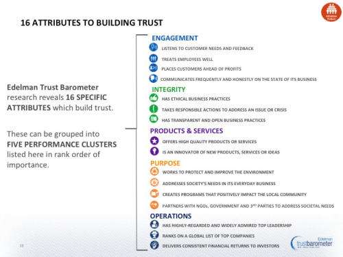 Edelman Customer Trust Attributes List