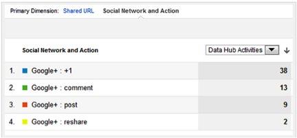Google Analytics Google +