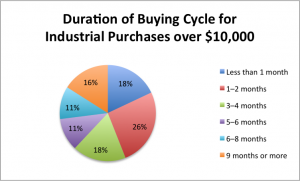 Buying Cycle for Industrial Purchases