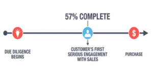 """According to CEB Marketing Leadership Council's report, """"The Digital Evolution in B2B Marketing,"""" many industrial buyers are as much as 57% of the way through the buying process before they contact a salesperson."""