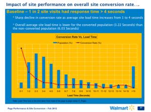 Walmart.com Conversion Rate Vs. Load Time