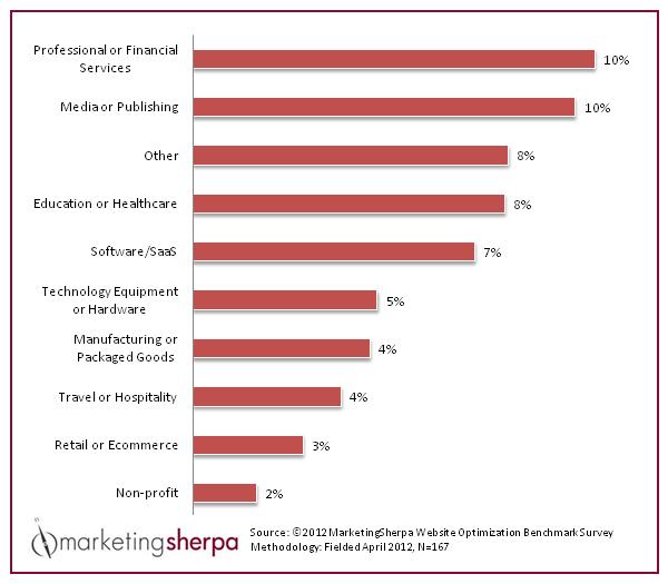 Marketing Sherpa Conversion Rates Table