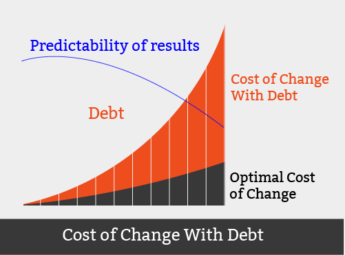 Technical Debt Graph